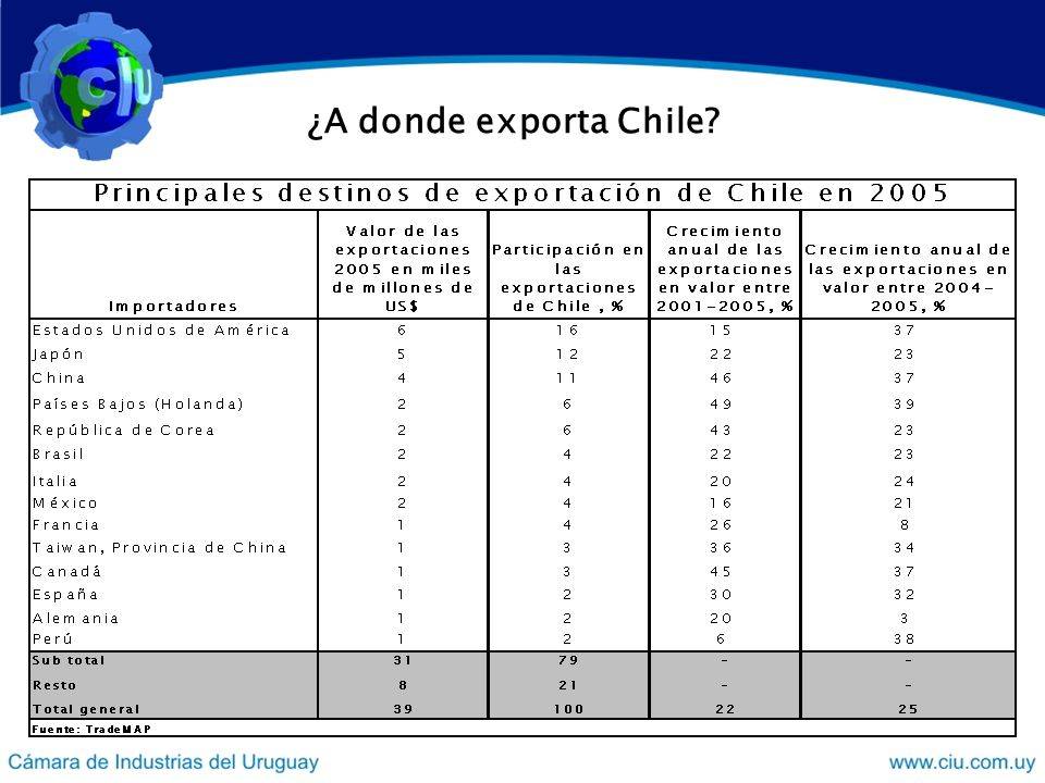 ¿A donde exporta Chile?