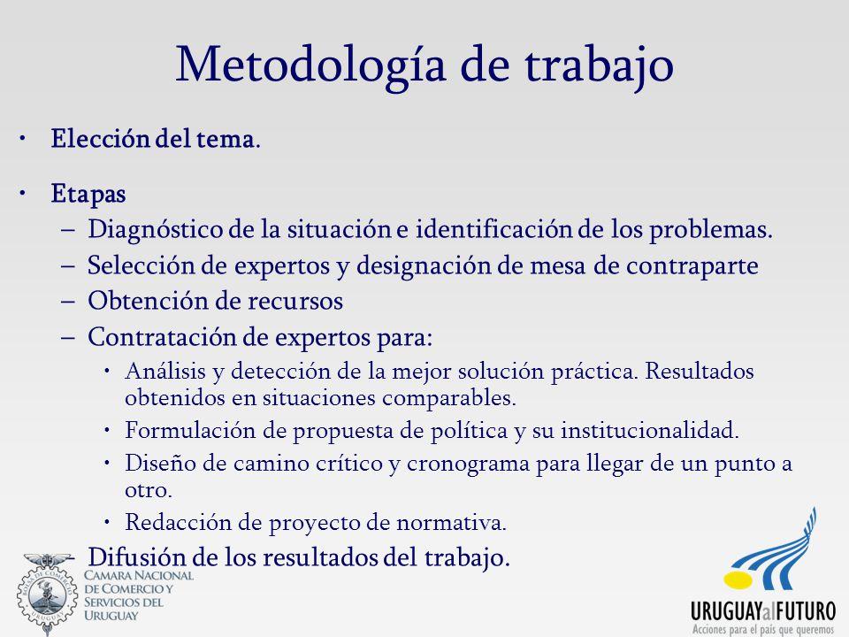 Metodología de trabajo Elección del tema.