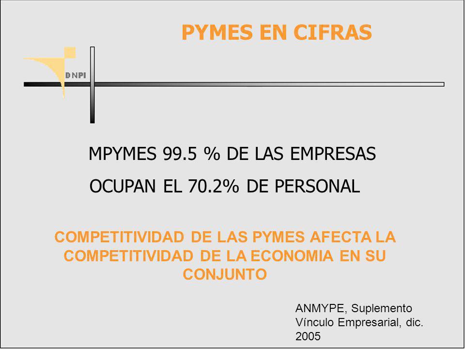 PYMES EN CIFRAS MPYMES 99.5 % DE LAS EMPRESAS OCUPAN EL 70.2% DE PERSONAL COMPETITIVIDAD DE LAS PYMES AFECTA LA COMPETITIVIDAD DE LA ECONOMIA EN SU CONJUNTO ANMYPE, Suplemento Vínculo Empresarial, dic.