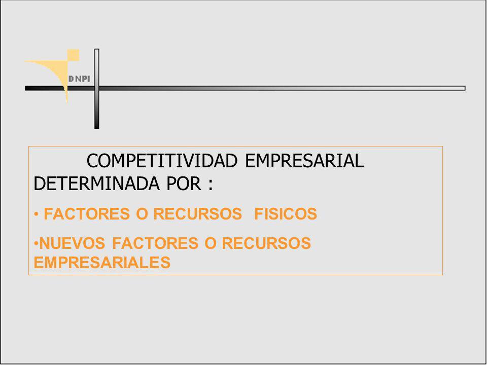 FACTORES EMPRESARIALES activos CAPITAL TECNOLOGICO intangibles CAPITAL HUMANO CAPITAL ORGANIZATIVO CAPITAL COMERCIAL MARCAS FUENTE DE VENTAJAS COMPETITIVAS SOSTENIBLES PARA LAS EMPRESAS NUEVOS FACTORES DE COMPETITIVIDAD