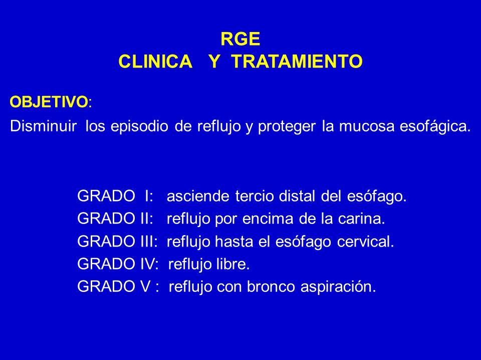 24/03/12 RGE CLINICA Y TRATAMIENTO OBJETIVO: Disminuir los episodio de reflujo y proteger la mucosa esofágica. GRADO I: asciende tercio distal del esó