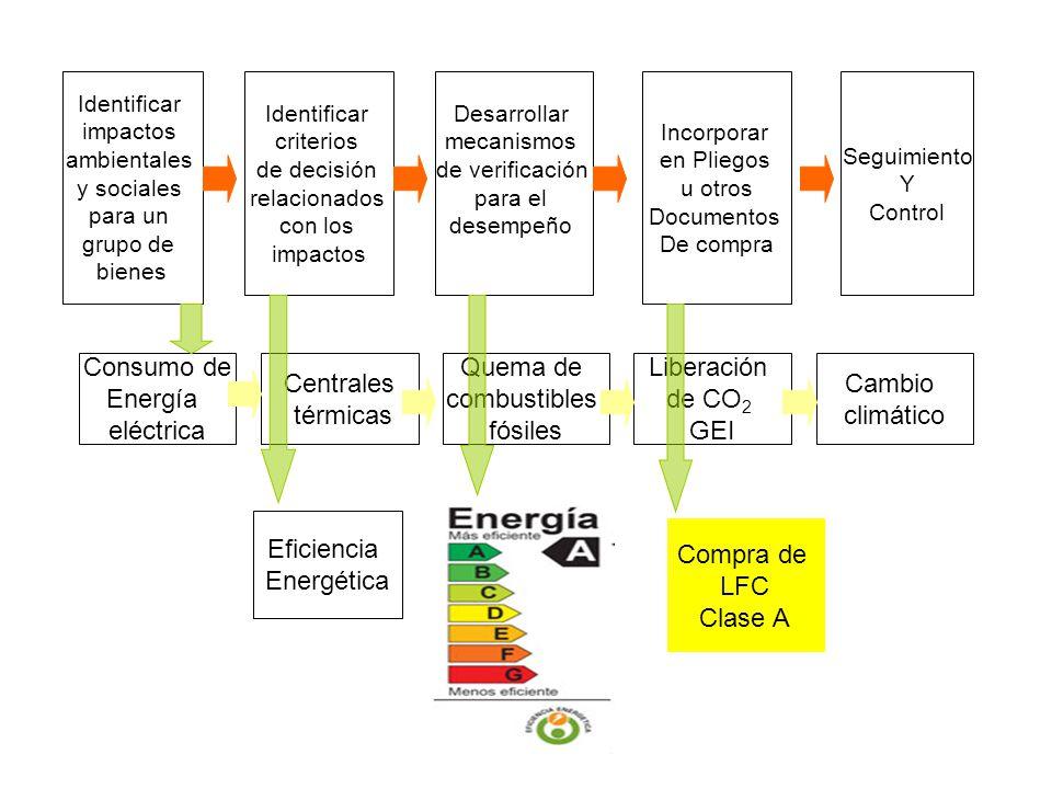 Algunos criterios de sustentabilidad ambiental