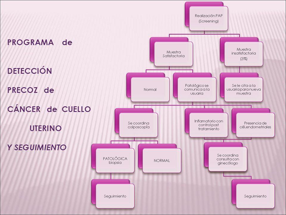 Charlas en sala de espera sobre prevención de cáncer génito-mamario