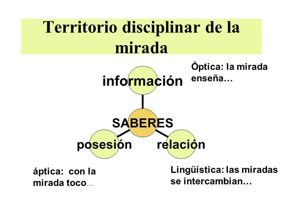Territorio disciplinar de la mirada SABERES informaciónrelaciónposesión Óptica: la mirada enseña… áptica: con la mirada toco … Lingüística: las mirada