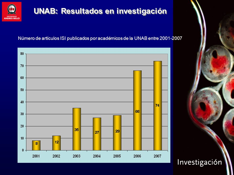 UNAB: Resultados en investigación Número de artículos ISI publicados por académicos de la UNAB entre 2001-2007
