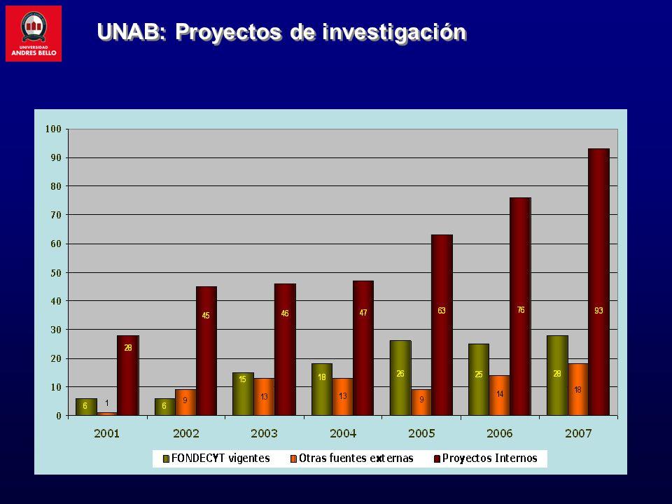 UNAB: Proyectos de investigación