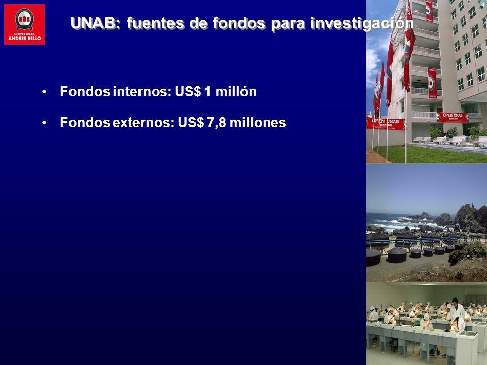 Fondos internos: US$ 1 millón Fondos externos: US$ 7,8 millones UNAB: fuentes de fondos para investigación