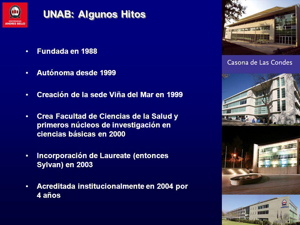 UNAB: Algunos Hitos Fundada en 1988 Autónoma desde 1999 Creación de la sede Viña del Mar en 1999 Crea Facultad de Ciencias de la Salud y primeros núcleos de investigación en ciencias básicas en 2000 Incorporación de Laureate (entonces Sylvan) en 2003 Acreditada institucionalmente en 2004 por 4 años