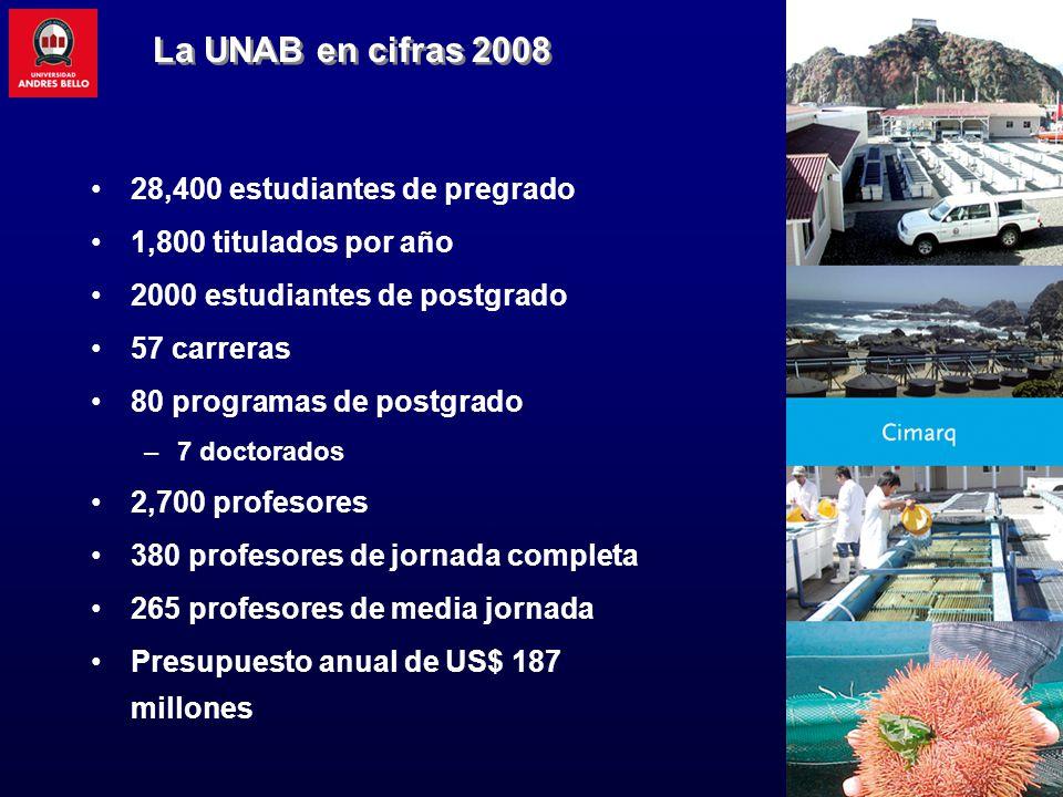 La UNAB en cifras 2008 28,400 estudiantes de pregrado 1,800 titulados por año 2000 estudiantes de postgrado 57 carreras 80 programas de postgrado –7 doctorados 2,700 profesores 380 profesores de jornada completa 265 profesores de media jornada Presupuesto anual de US$ 187 millones