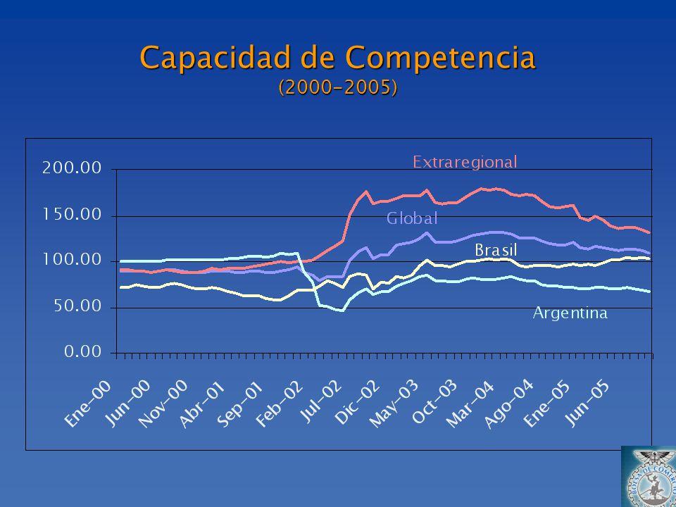 Capacidad de Competencia (2000-2005)