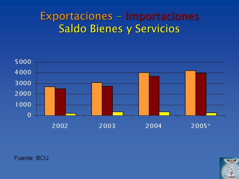 Exportaciones - Importaciones Saldo Bienes y Servicios Fuente: BCU