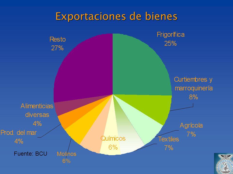 Exportaciones de bienes Fuente: BCU Molinos 6%