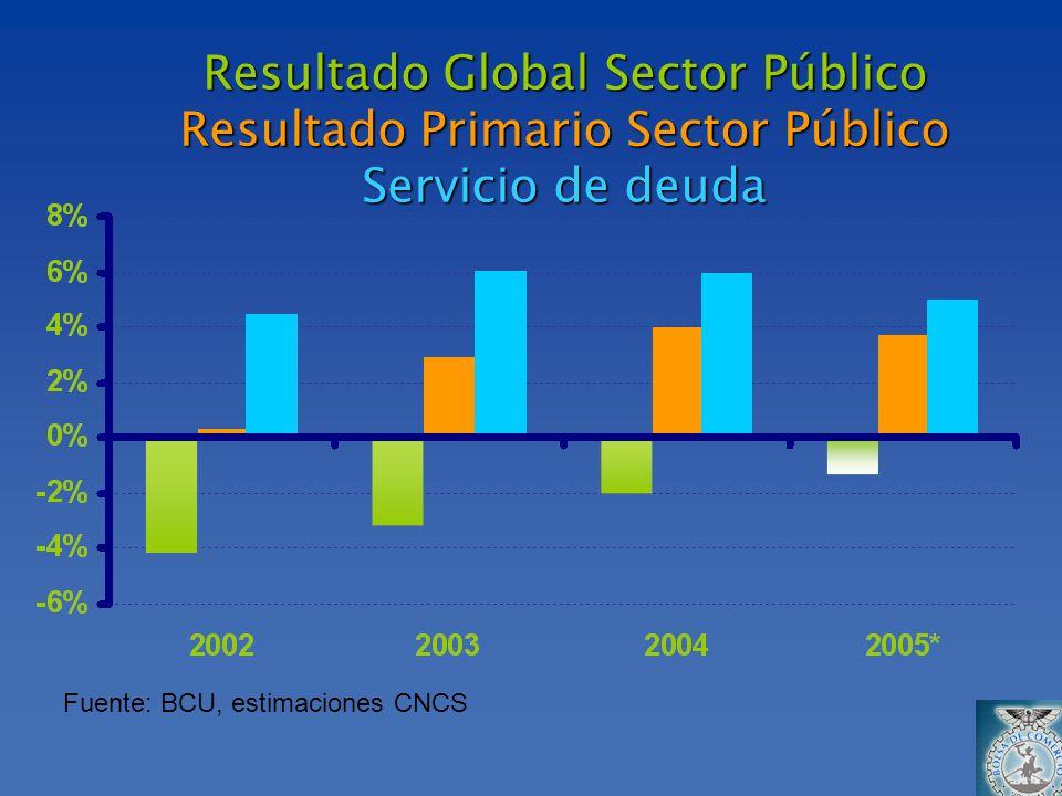 Resultado Global Sector Público Resultado Primario Sector Público Servicio de deuda Fuente: BCU, estimaciones CNCS