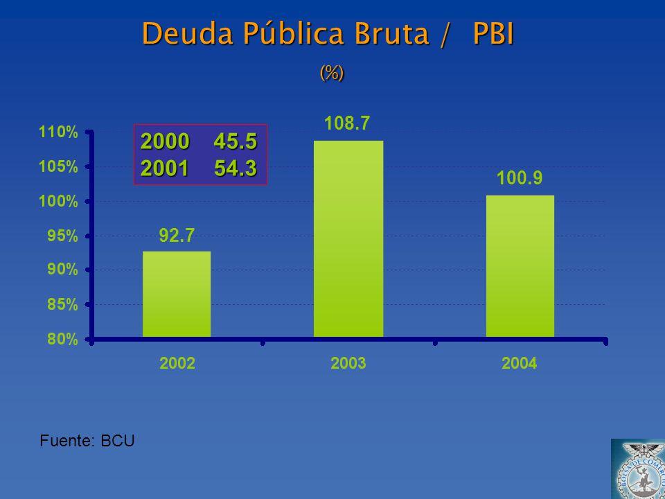Deuda Pública Bruta / PBI (%) Fuente: BCU 100.9 108.7 92.7 2000 45.5 2001 54.3