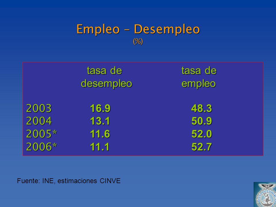 Empleo – Desempleo (%) Fuente: INE, estimaciones CINVE tasa de tasa de tasa de tasa de desempleo empleo 2003 16.948.3 2004 13.150.9 2005* 11.652.0 200