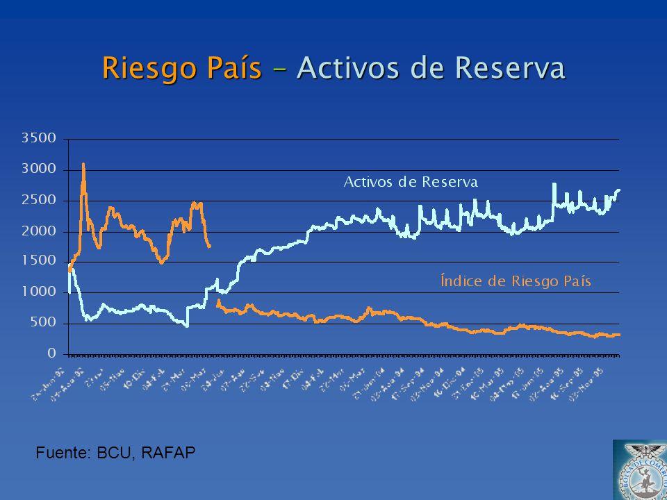 Riesgo País – Activos de Reserva Fuente: BCU, RAFAP