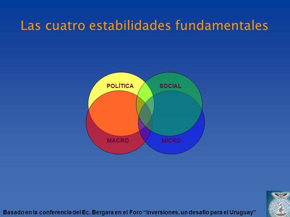 POLÍTICASOCIAL MACROMICRO Las cuatro estabilidades fundamentales Basado en la conferencia del Ec. Bergara en el Foro Inversiones, un desafío para el U