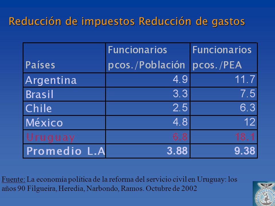 Reducción de impuestos Reducción de gastos Fuente: La economía política de la reforma del servicio civil en Uruguay: los años 90 Filgueira, Heredia, N