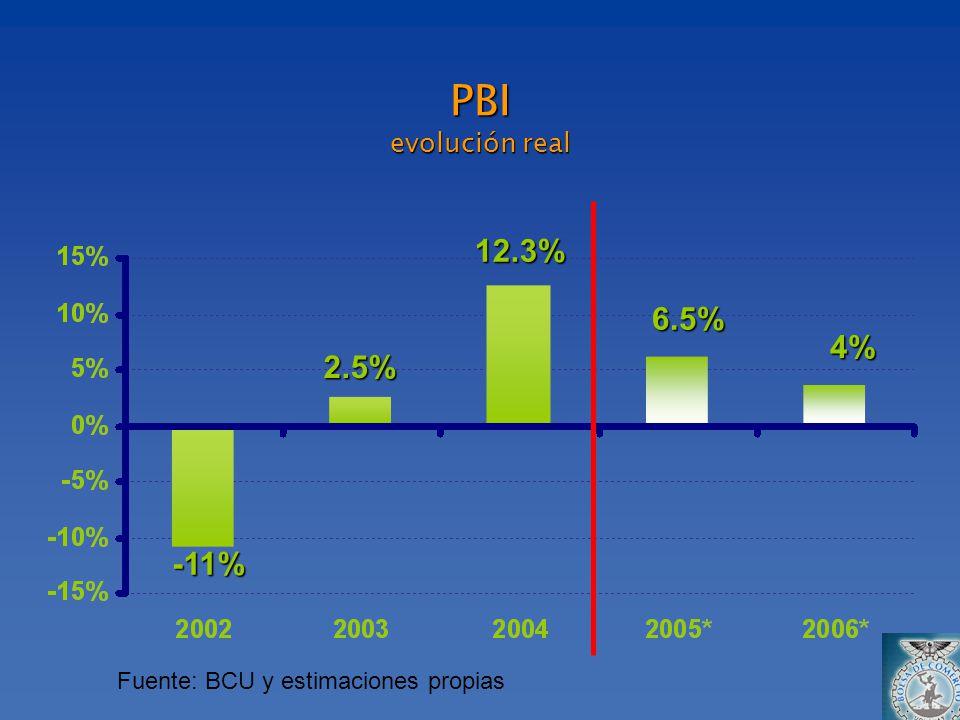 PBI evolución real 12.3% -11% 2.5% 6.5% 4% Fuente: BCU y estimaciones propias