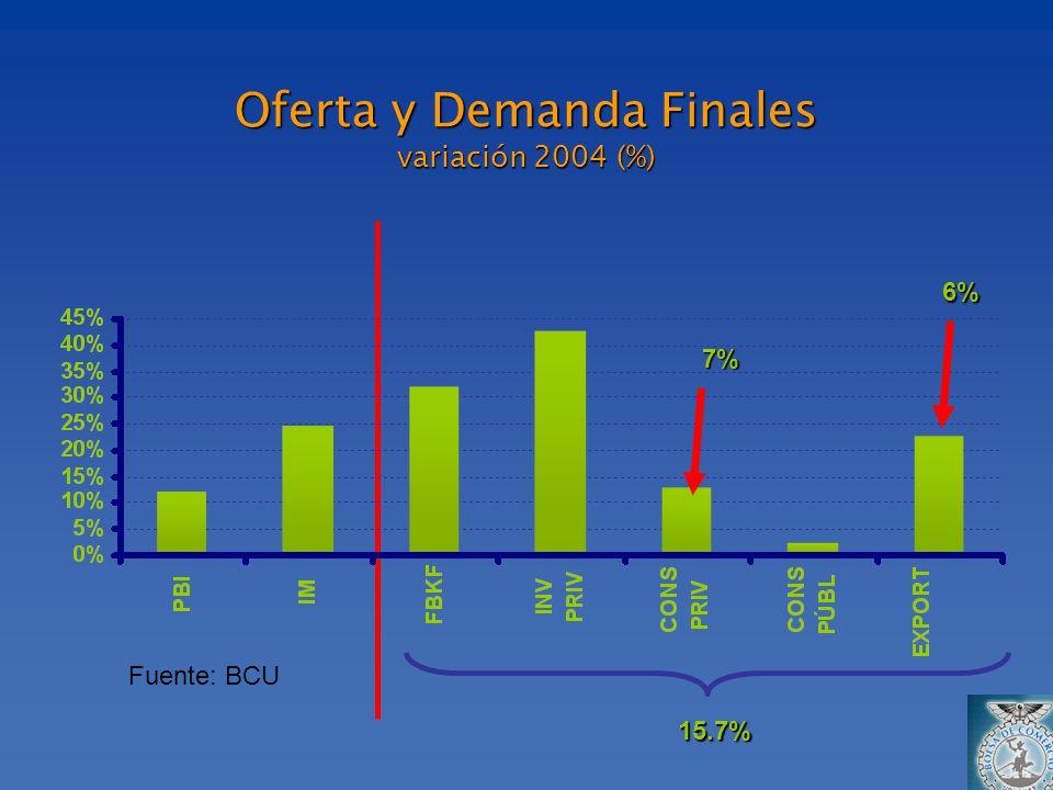 Oferta y Demanda Finales variación 2004 (%) 6% Fuente: BCU 15.7% 7%