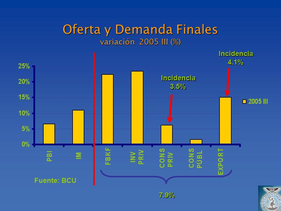 Oferta y Demanda Finales variación 2005 III (%) Fuente: BCU 7.9% Incidencia3.5% Incidencia4.1%