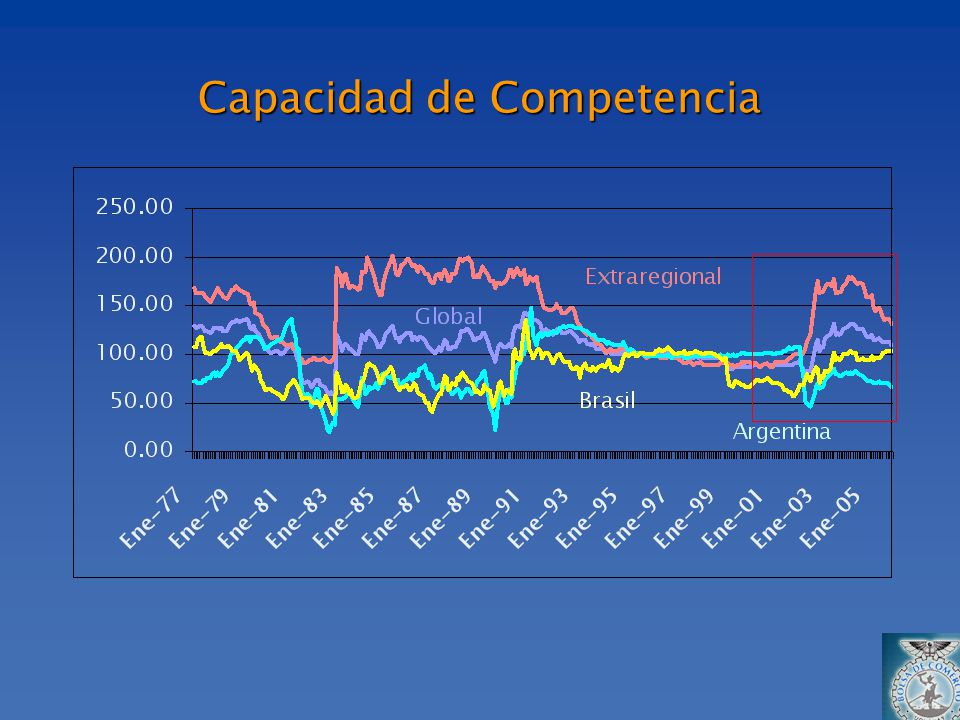 Capacidad de Competencia