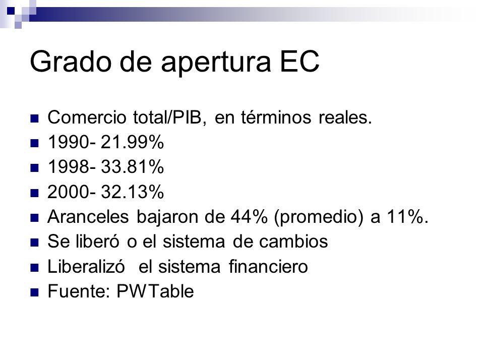 Grado de apertura EC Comercio total/PIB, en términos reales.