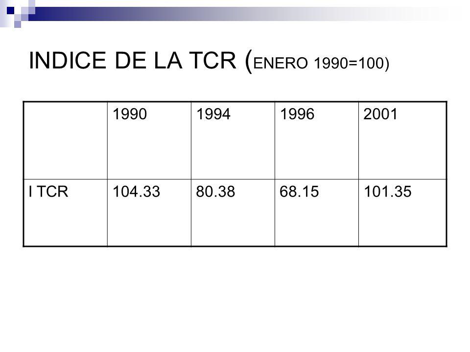 INDICE DE LA TCR ( ENERO 1990=100) 1990199419962001 I TCR104.3380.3868.15101.35