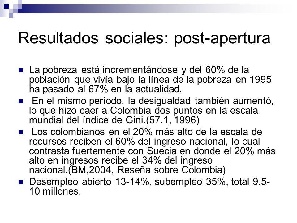 Resultados sociales: post-apertura La pobreza está incrementándose y del 60% de la población que vivía bajo la línea de la pobreza en 1995 ha pasado al 67% en la actualidad.