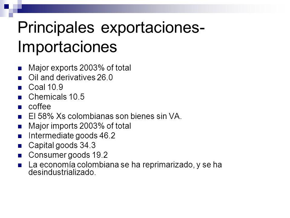 Principales exportaciones- Importaciones Major exports 2003% of total Oil and derivatives 26.0 Coal 10.9 Chemicals 10.5 coffee El 58% Xs colombianas son bienes sin VA.