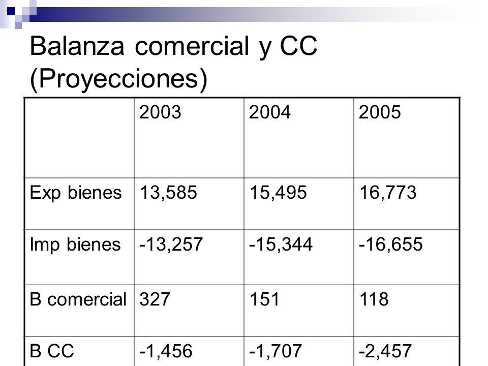 Balanza comercial y CC (Proyecciones) 200320042005 Exp bienes13,58515,49516,773 Imp bienes-13,257-15,344-16,655 B comercial327151118 B CC-1,456-1,707-2,457 CC%PIB-1.9-1.8-2.5
