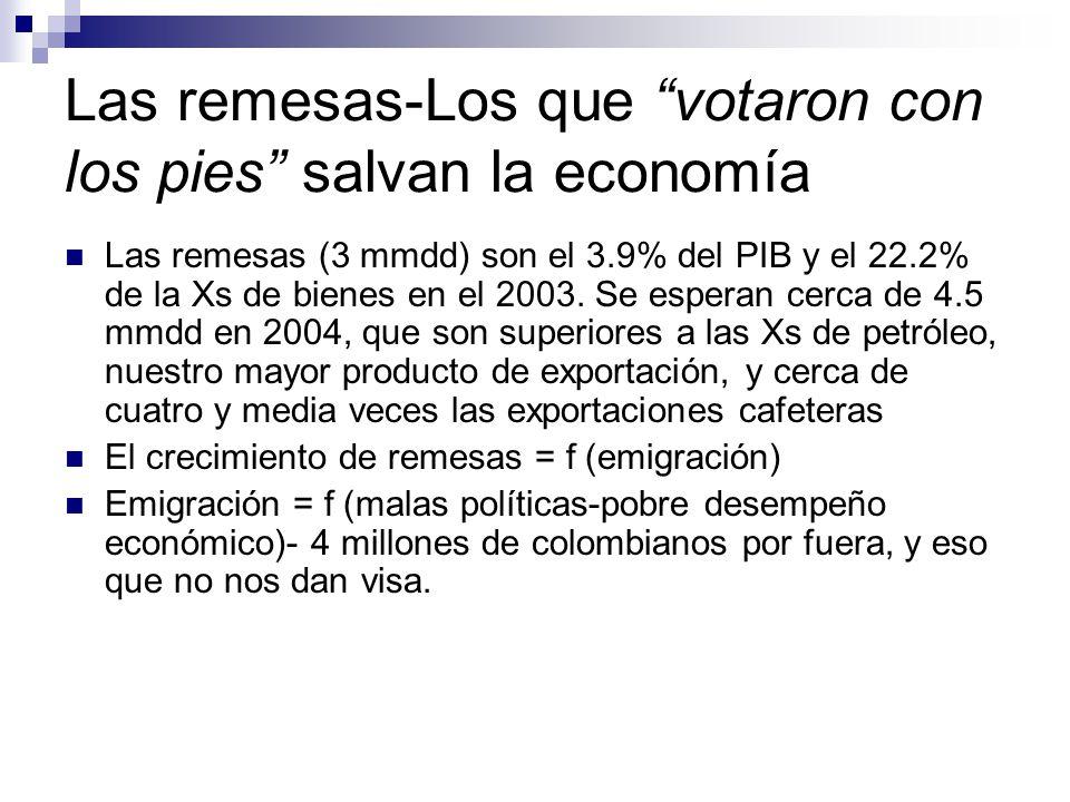Las remesas-Los que votaron con los pies salvan la economía Las remesas (3 mmdd) son el 3.9% del PIB y el 22.2% de la Xs de bienes en el 2003.