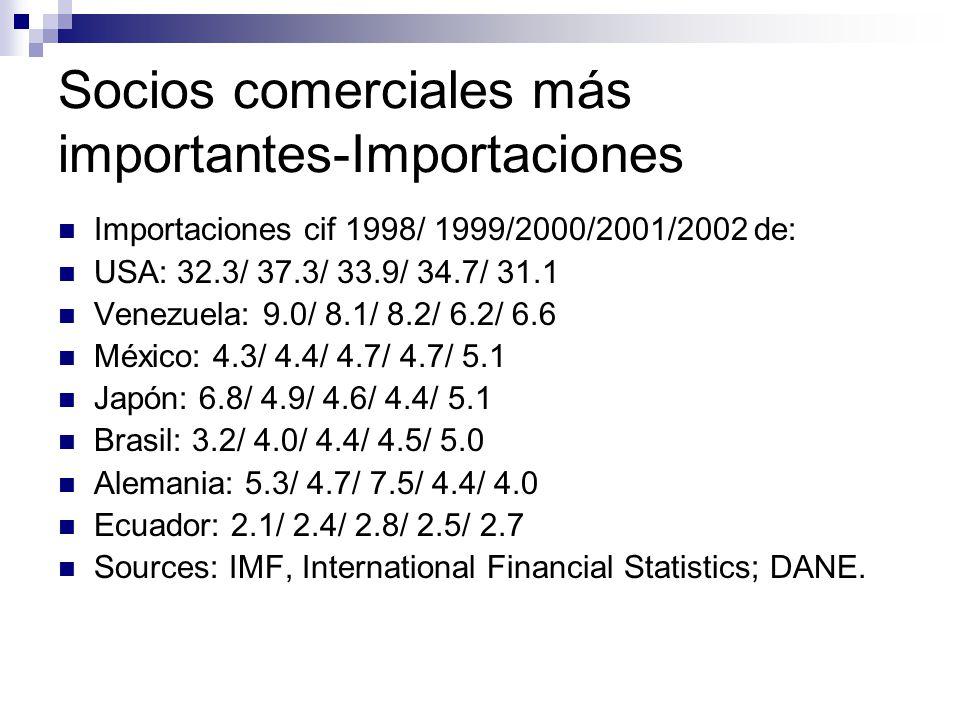 Socios comerciales más importantes-Importaciones Importaciones cif 1998/ 1999/2000/2001/2002 de: USA: 32.3/ 37.3/ 33.9/ 34.7/ 31.1 Venezuela: 9.0/ 8.1/ 8.2/ 6.2/ 6.6 México: 4.3/ 4.4/ 4.7/ 4.7/ 5.1 Japón: 6.8/ 4.9/ 4.6/ 4.4/ 5.1 Brasil: 3.2/ 4.0/ 4.4/ 4.5/ 5.0 Alemania: 5.3/ 4.7/ 7.5/ 4.4/ 4.0 Ecuador: 2.1/ 2.4/ 2.8/ 2.5/ 2.7 Sources: IMF, International Financial Statistics; DANE.