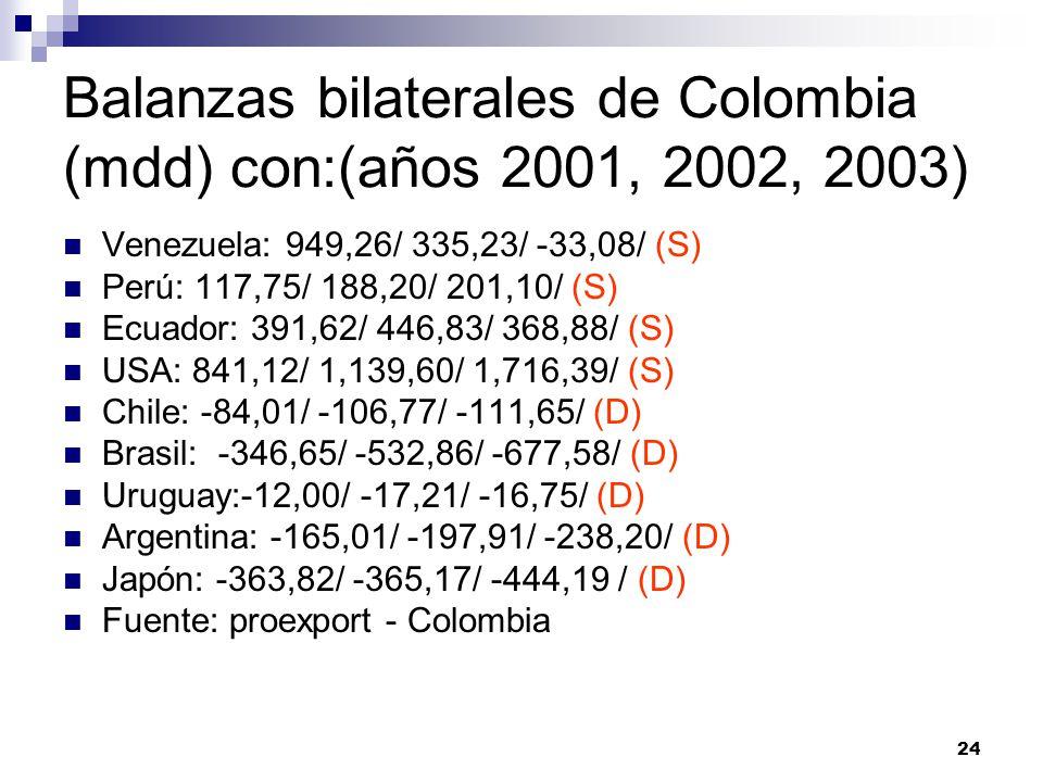 24 Balanzas bilaterales de Colombia (mdd) con:(años 2001, 2002, 2003) Venezuela: 949,26/ 335,23/ -33,08/ (S) Perú: 117,75/ 188,20/ 201,10/ (S) Ecuador: 391,62/ 446,83/ 368,88/ (S) USA: 841,12/ 1,139,60/ 1,716,39/ (S) Chile: -84,01/ -106,77/ -111,65/ (D) Brasil: -346,65/ -532,86/ -677,58/ (D) Uruguay:-12,00/ -17,21/ -16,75/ (D) Argentina: -165,01/ -197,91/ -238,20/ (D) Japón: -363,82/ -365,17/ -444,19 / (D) Fuente: proexport - Colombia