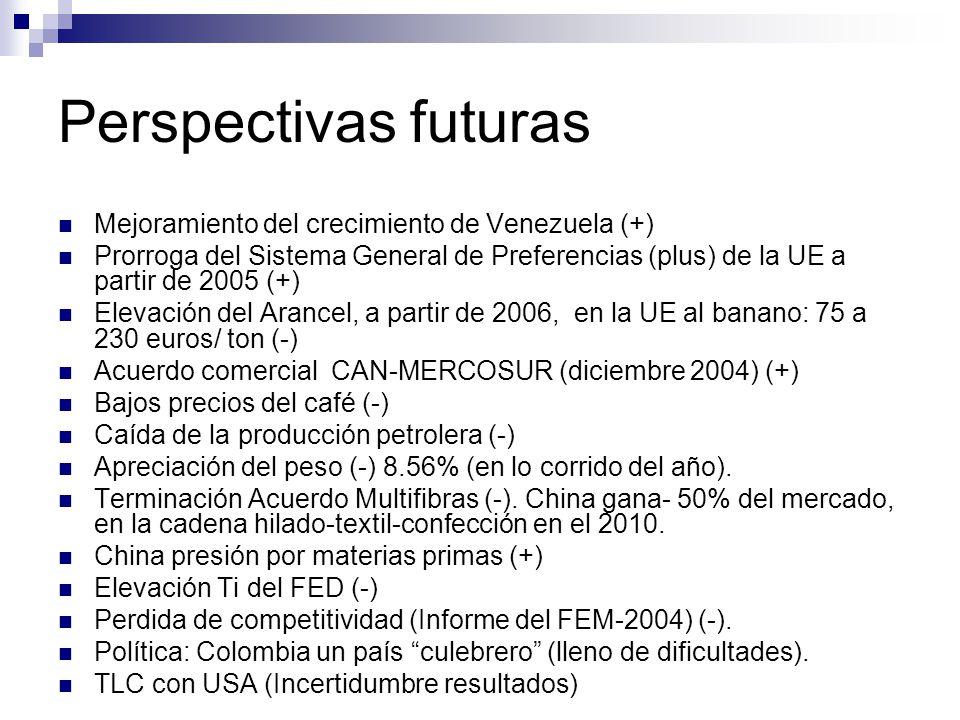 Perspectivas futuras Mejoramiento del crecimiento de Venezuela (+) Prorroga del Sistema General de Preferencias (plus) de la UE a partir de 2005 (+) Elevación del Arancel, a partir de 2006, en la UE al banano: 75 a 230 euros/ ton (-) Acuerdo comercial CAN-MERCOSUR (diciembre 2004) (+) Bajos precios del café (-) Caída de la producción petrolera (-) Apreciación del peso (-) 8.56% (en lo corrido del año).