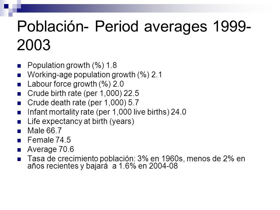 Población- Period averages 1999- 2003 Population growth (%) 1.8 Working-age population growth (%) 2.1 Labour force growth (%) 2.0 Crude birth rate (per 1,000) 22.5 Crude death rate (per 1,000) 5.7 Infant mortality rate (per 1,000 live births) 24.0 Life expectancy at birth (years) Male 66.7 Female 74.5 Average 70.6 Tasa de crecimiento población: 3% en 1960s, menos de 2% en años recientes y bajará a 1.6% en 2004-08