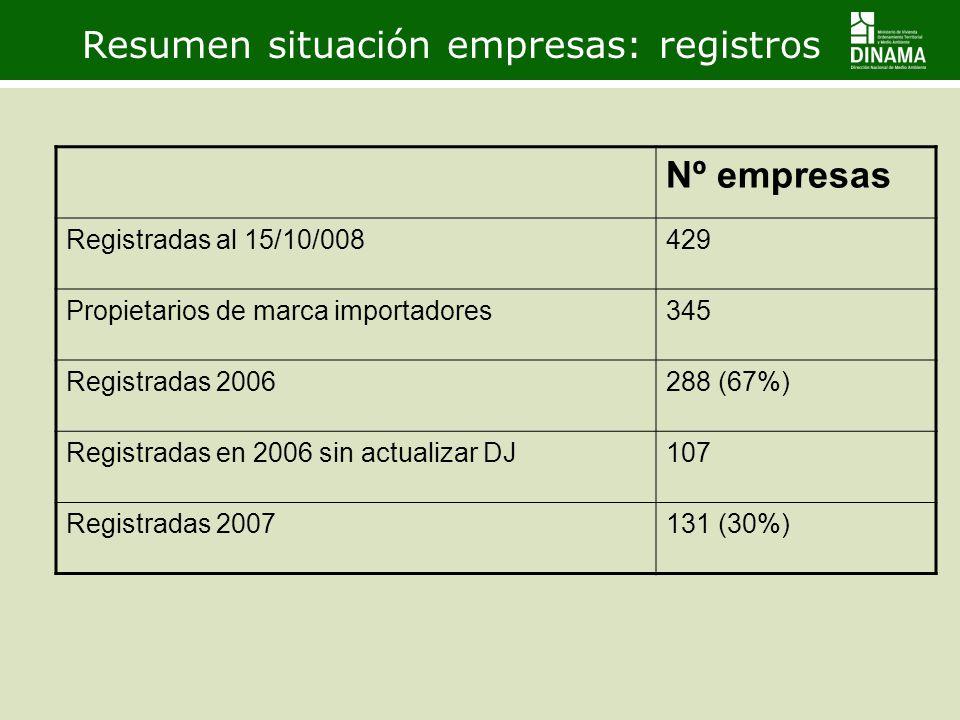 Resumen situación empresas: registros Nº empresas Registradas al 15/10/008429 Propietarios de marca importadores345 Registradas 2006288 (67%) Registra