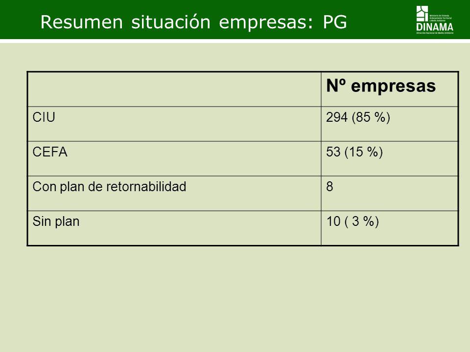Resumen situación empresas: PG Nº empresas CIU294 (85 %) CEFA53 (15 %) Con plan de retornabilidad8 Sin plan10 ( 3 %)
