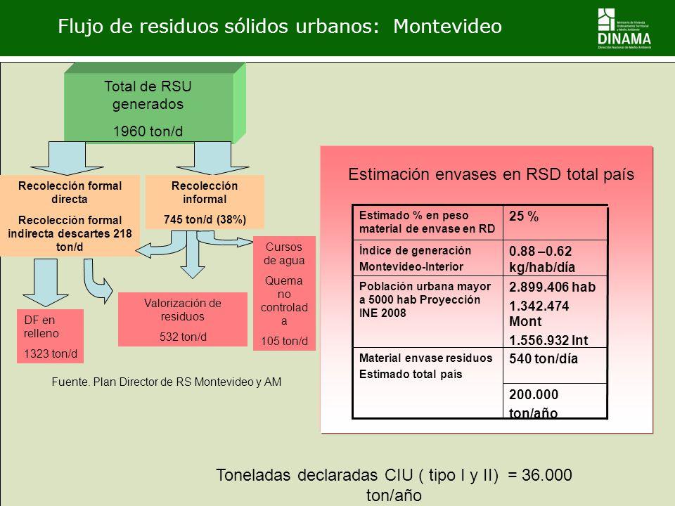 Flujo de residuos sólidos urbanos: Montevideo Recolección formal directa 1215 ton/d Recolección formal indirecta descartes 218 ton/d Total de RSU gene