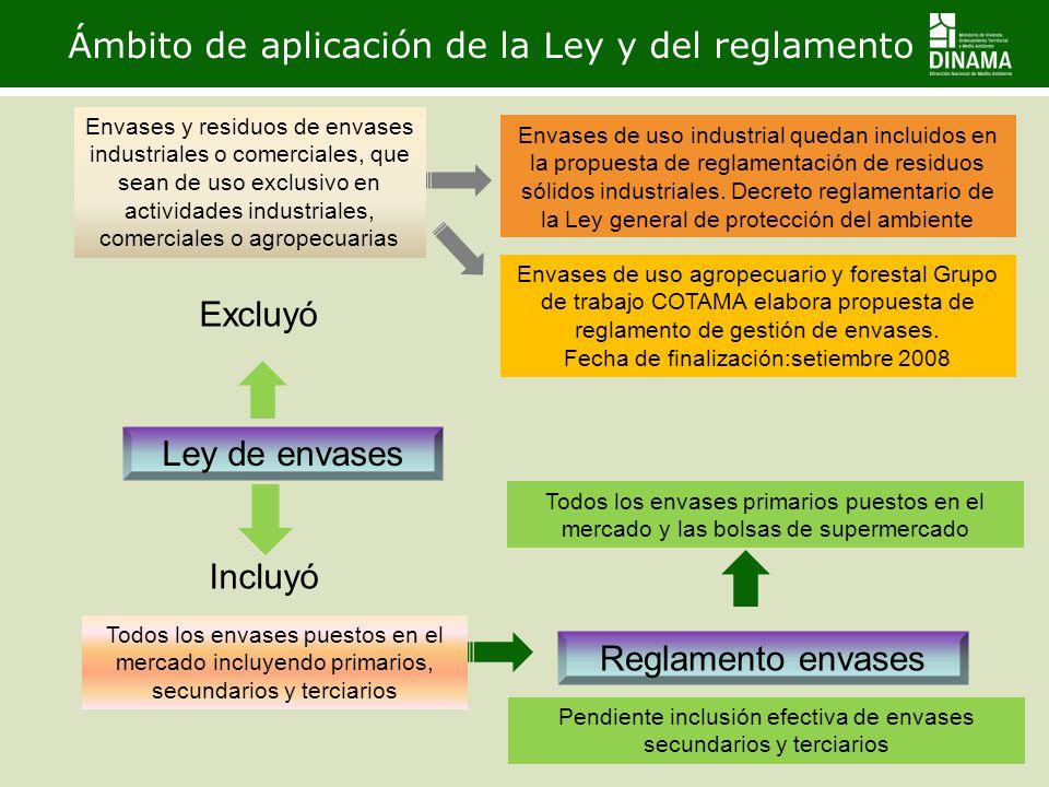 Ámbito de aplicación de la Ley y del reglamento Todos los envases puestos en el mercado incluyendo primarios, secundarios y terciarios Ley de envases