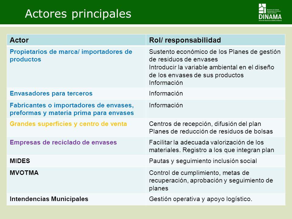 Actores principales ActorRol/ responsabilidad Propietarios de marca/ importadores de productos Sustento económico de los Planes de gestión de residuos