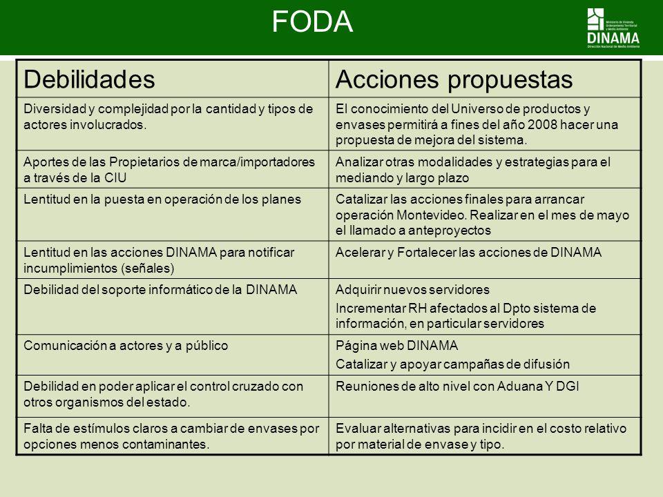 FODA DebilidadesAcciones propuestas Diversidad y complejidad por la cantidad y tipos de actores involucrados. El conocimiento del Universo de producto