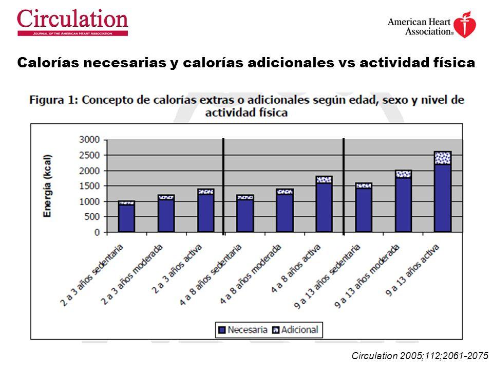 Calorías necesarias y calorías adicionales vs actividad física Circulation 2005;112;2061-2075