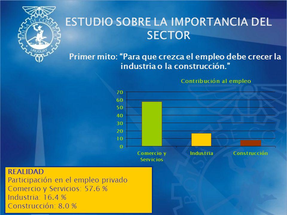 Primer mito: Para que crezca el empleo debe crecer la industria o la construcción. ESTUDIO SOBRE LA IMPORTANCIA DEL SECTOR REALIDAD Participación en e