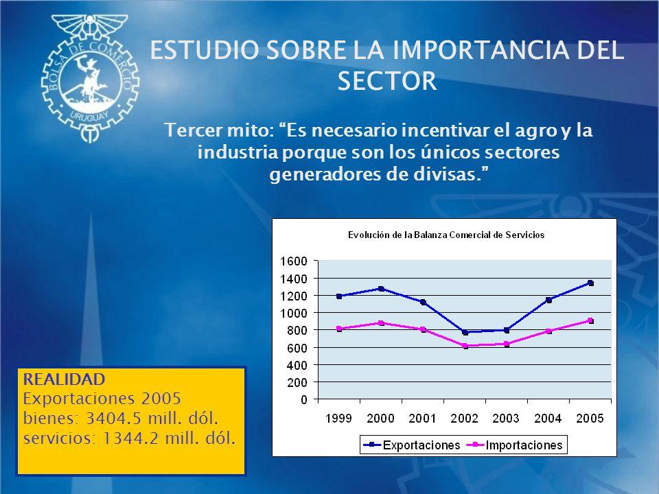 Tercer mito: Es necesario incentivar el agro y la industria porque son los únicos sectores generadores de divisas. REALIDAD Exportaciones 2005 bienes:
