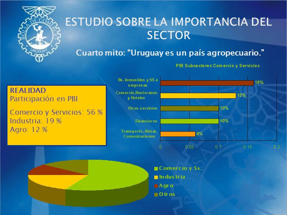 Cuarto mito: Uruguay es un país agropecuario. REALIDAD Participación en PBI Comercio y Servicios: 56 % Industria: 19 % Agro: 12 % ESTUDIO SOBRE LA IMP