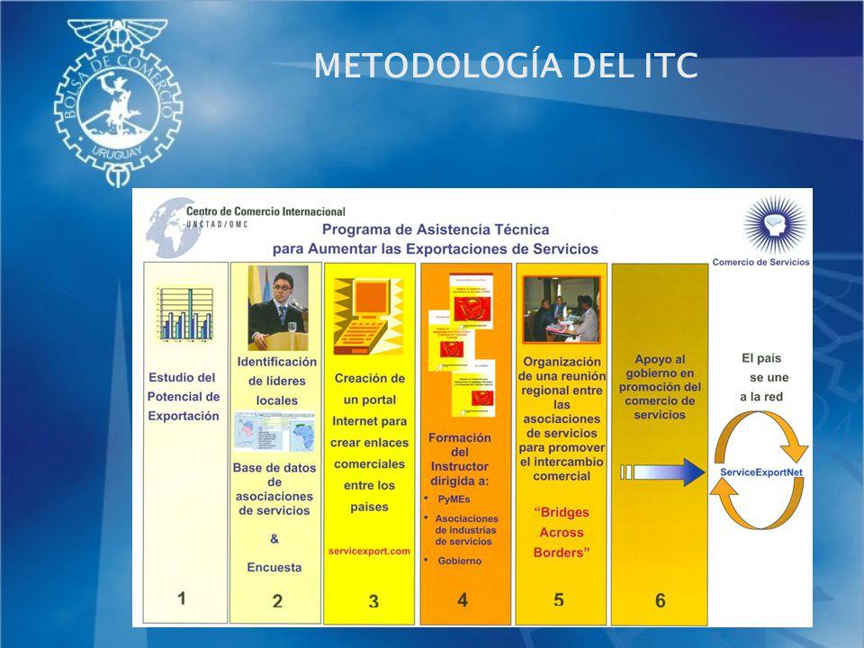 METODOLOGÍA DEL ITC