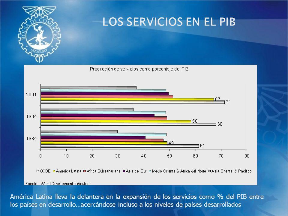 LOS SERVICIOS EN EL PIB América Latina lleva la delantera en la expansión de los servicios como % del PIB entre los países en desarrollo…acercándose i