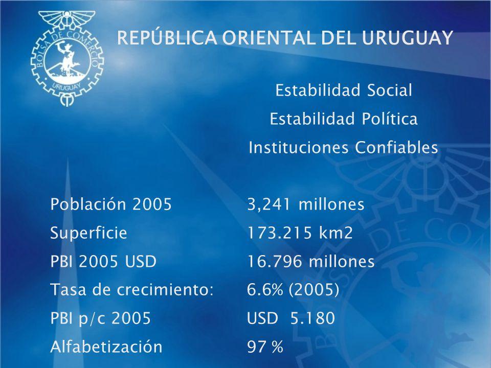 Estabilidad Social Estabilidad Política Instituciones Confiables Población 20053,241 millones Superficie173.215 km2 PBI 2005 USD16.796 millones Tasa d