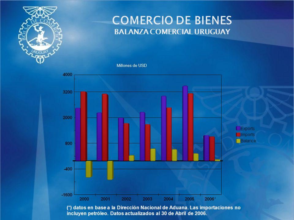 COMERCIO DE BIENES BALANZA COMERCIAL URUGUAY (*) datos en base a la Dirección Nacional de Aduana. Las importaciones no incluyen petróleo. Datos actual
